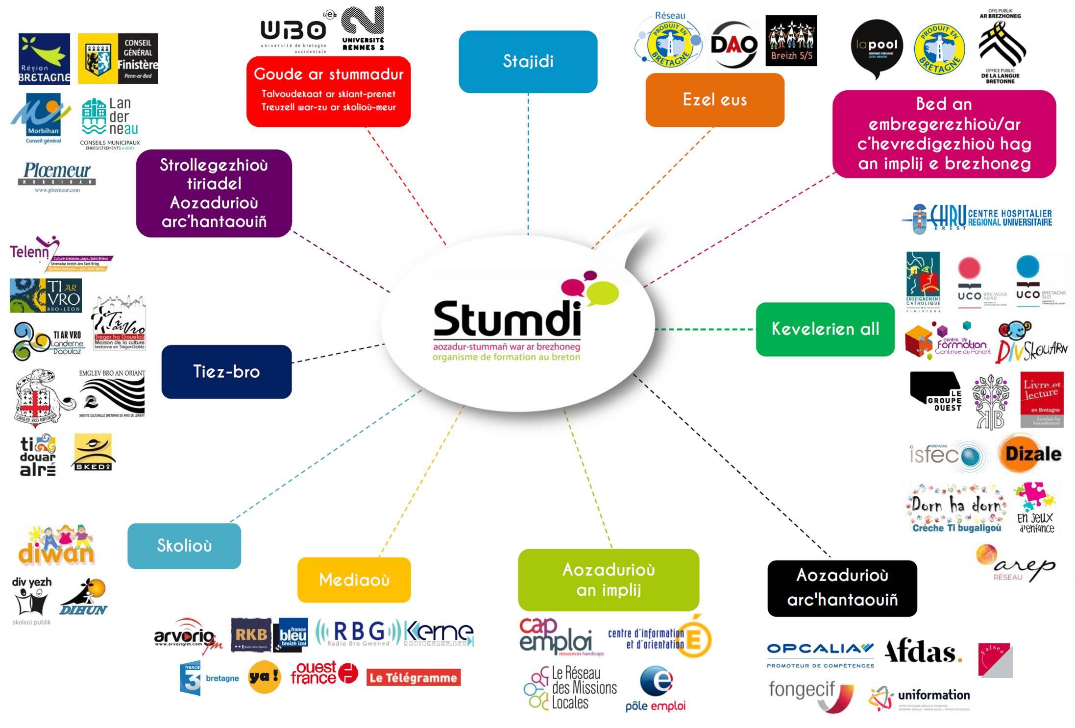 ROUEDAD STUMDI - Centre de formation en langue bretonne