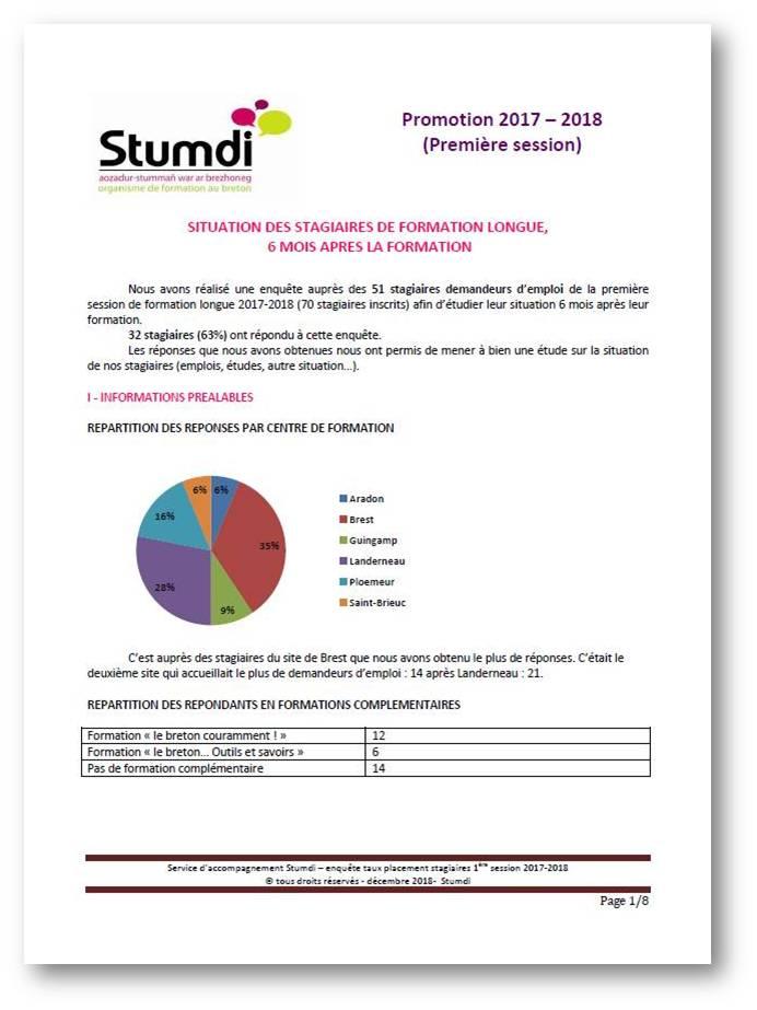 Ensklask - Etudes - Centre de formation en langue bretonne Stumci