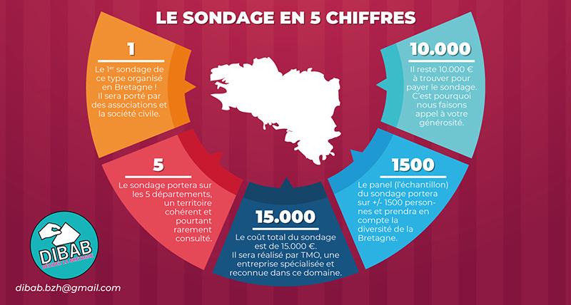 DIBAB - Stumdi centre de formation en langue bretonne