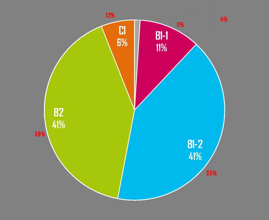Résultats DCL - Centre de formation langue bretonne Stumdi